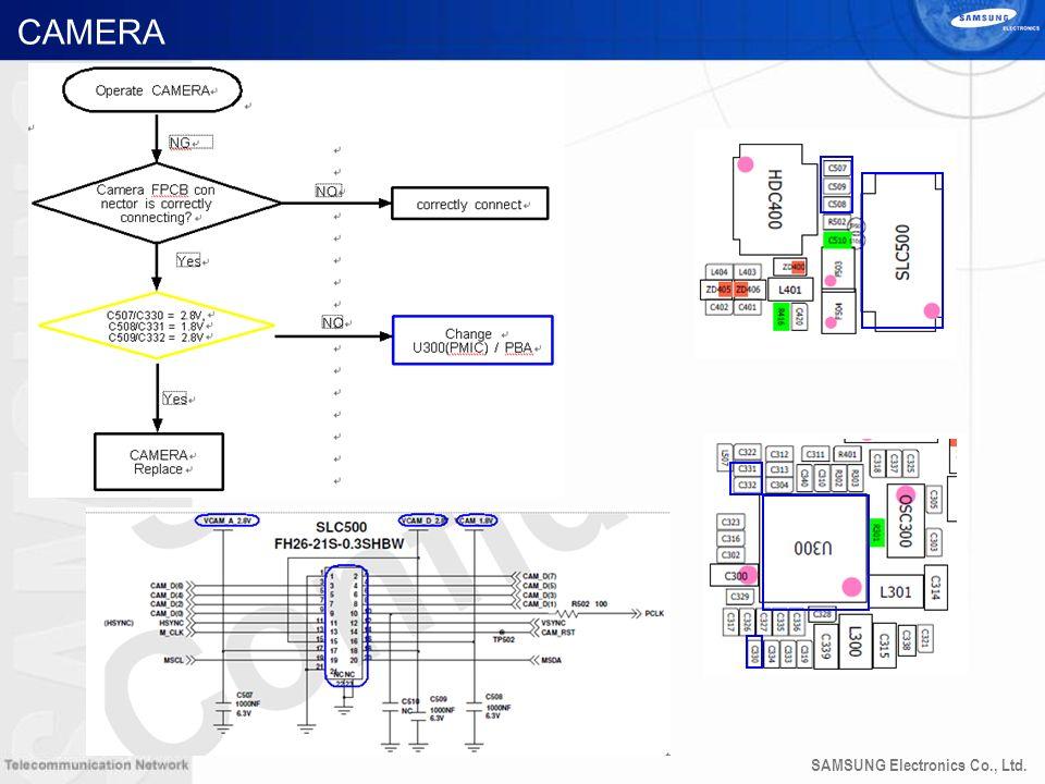 SAMSUNG Electronics Co., Ltd. CAMERA