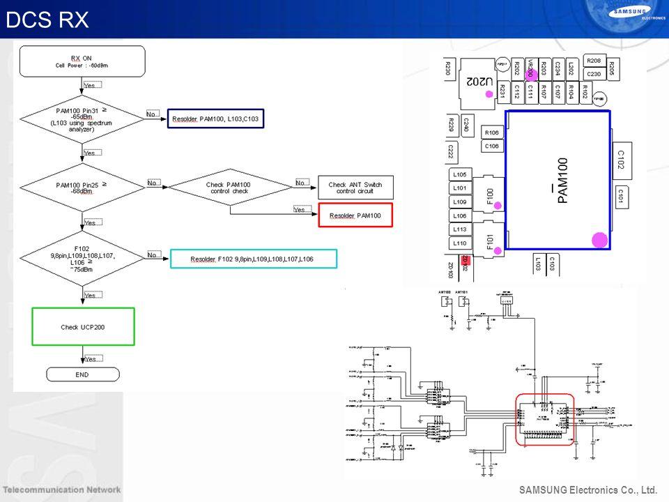 SAMSUNG Electronics Co., Ltd. DCS RX