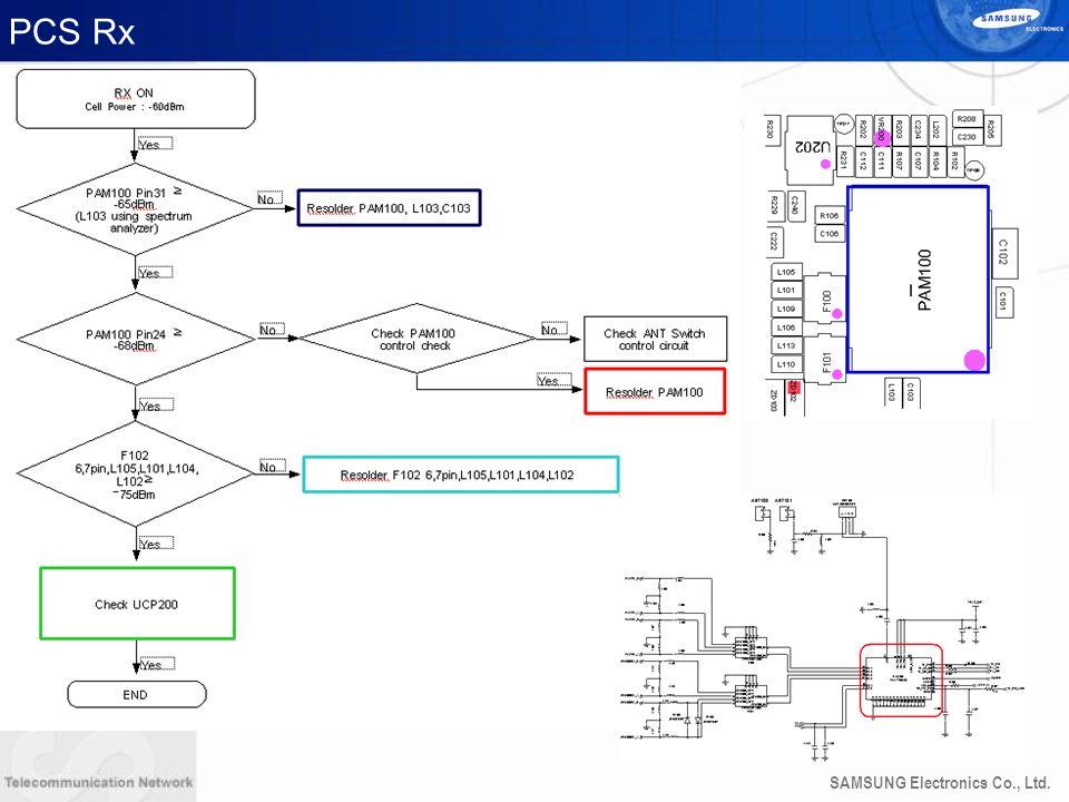 SAMSUNG Electronics Co., Ltd. PCS Rx