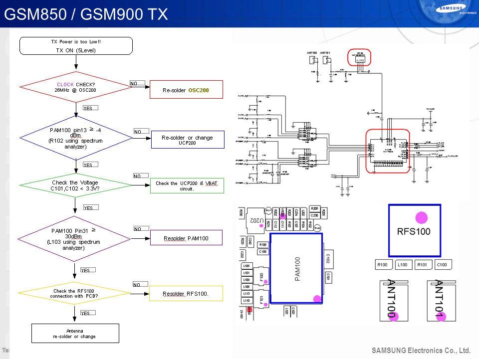 SAMSUNG Electronics Co., Ltd. GSM850 / GSM900 TX