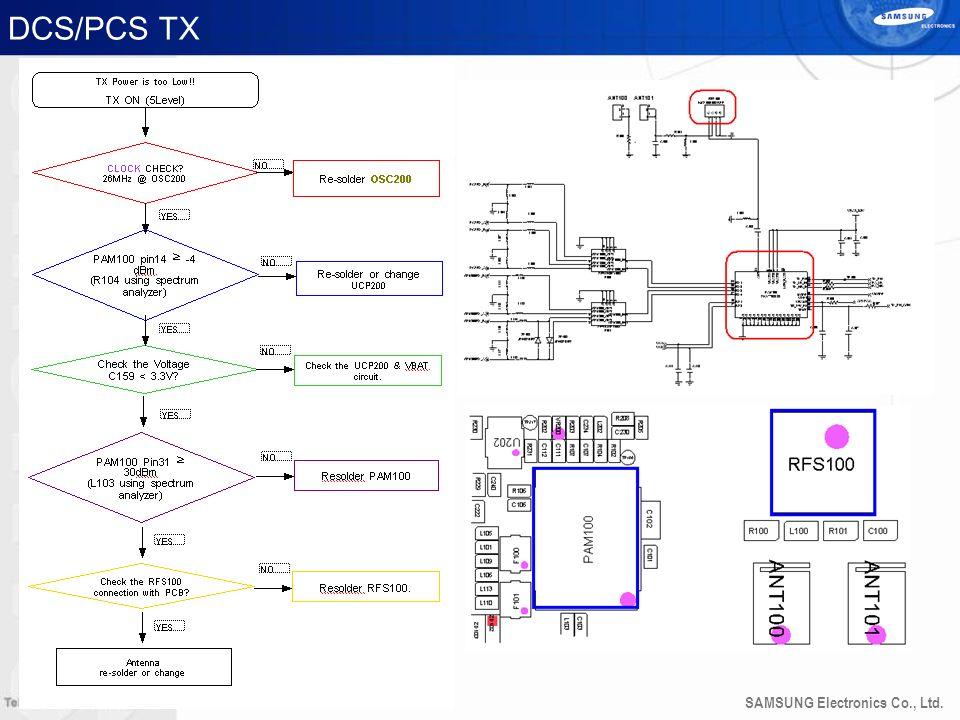 SAMSUNG Electronics Co., Ltd. DCS/PCS TX