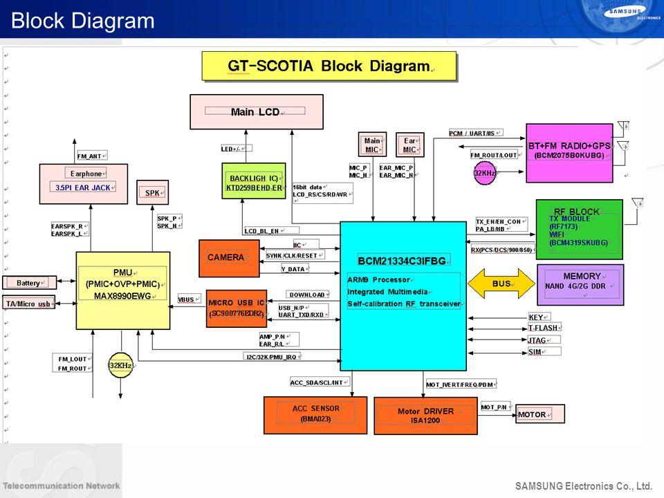 SAMSUNG Electronics Co., Ltd. Block Diagram