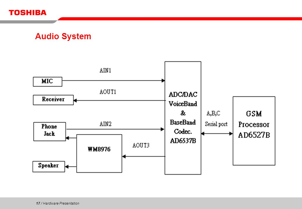 17 / Hardware Presentation 17 Audio System
