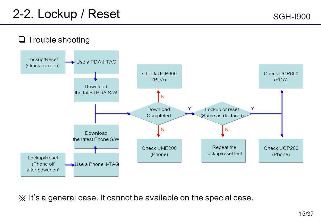 15/37 2-2. Lockup / Reset Trouble shooting Download Completed Lockup or reset (Same as declared) Lockup/Reset (Omnia screen) Check UME200 (Phone) Repe
