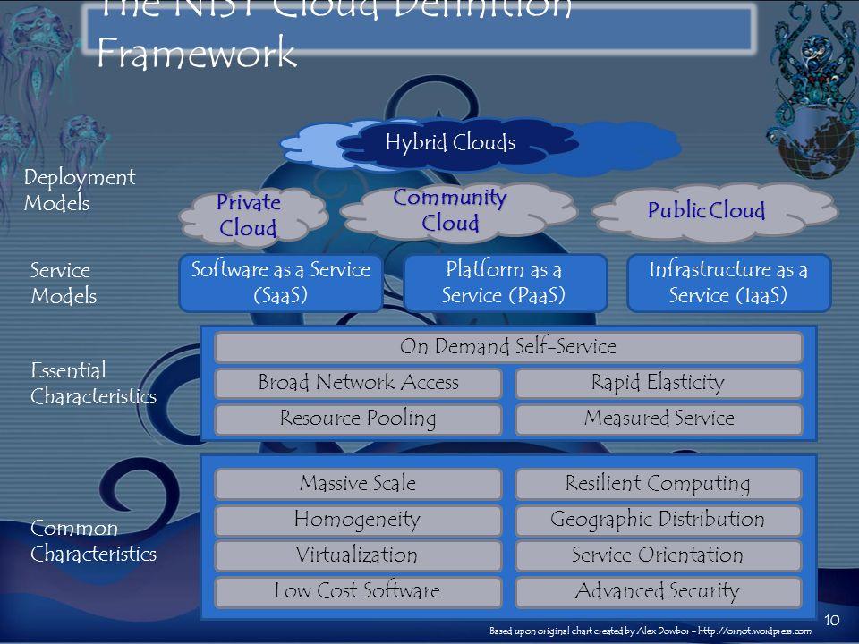 The NIST Cloud Definition Framework 10 CommunityCloud Private Cloud Public Cloud Hybrid Clouds Deployment Models Service Models Essential Characterist