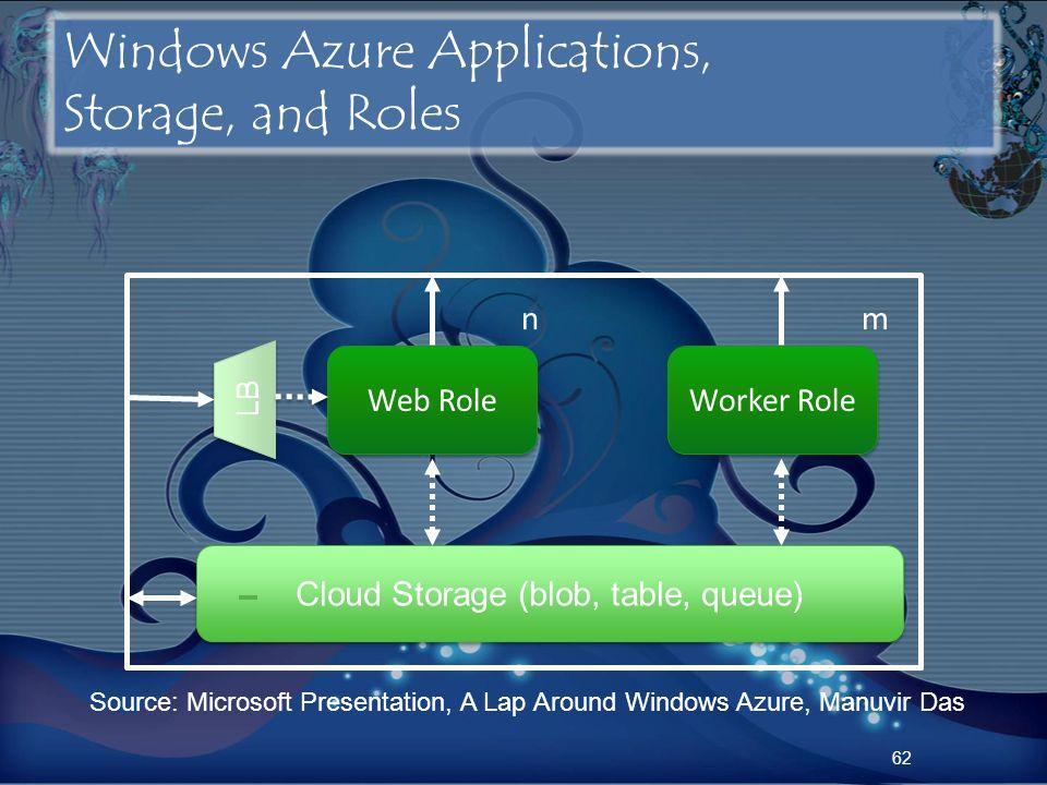 Windows Azure Applications, Storage, and Roles 62 Cloud Storage (blob, table, queue) Web Role LB n Worker Role m Source: Microsoft Presentation, A Lap