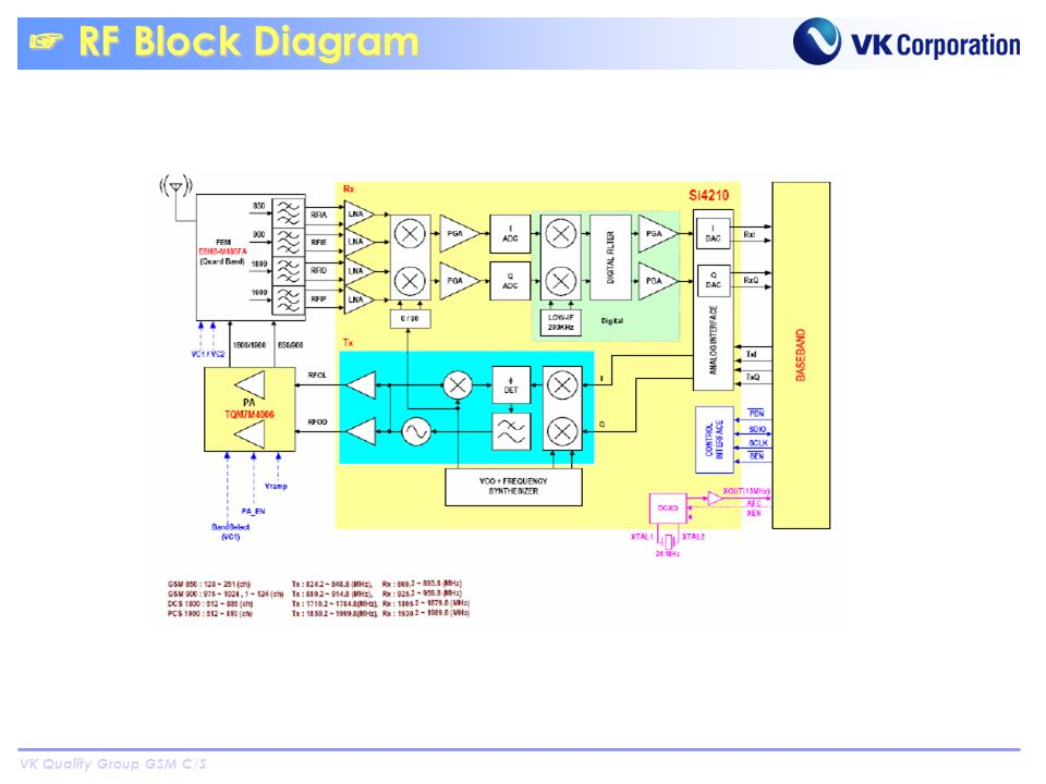 VK Quality Group GSM C/S RF Block Diagram RF Block Diagram