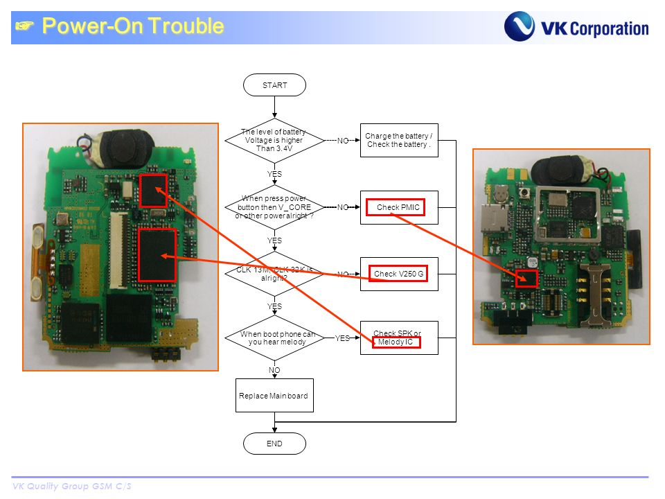 VK Quality Group GSM C/S Power-On Trouble Power-On Trouble