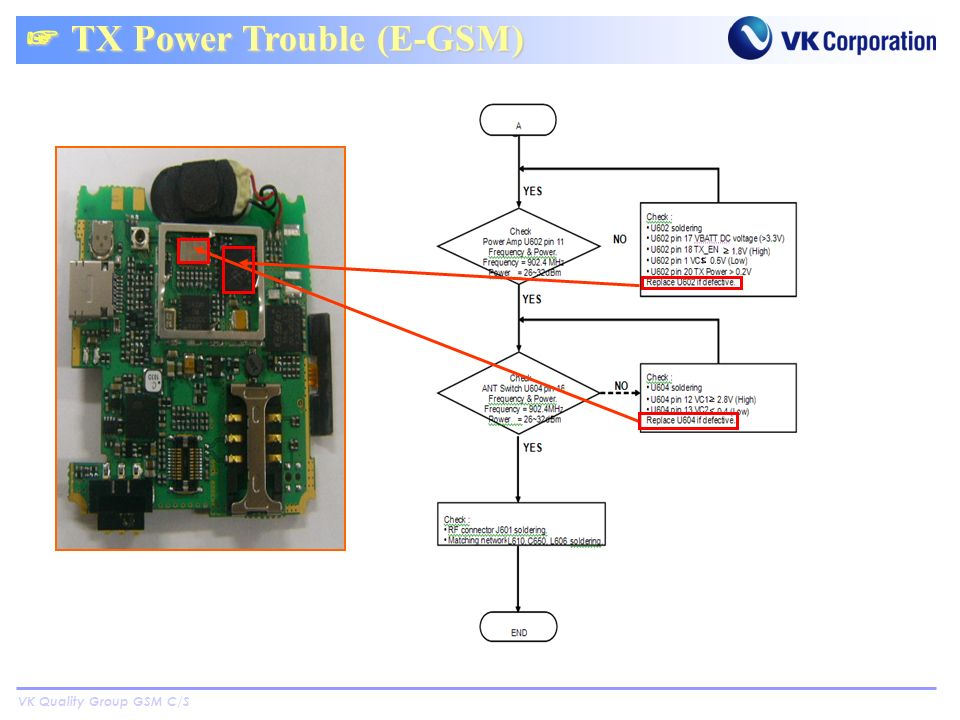 VK Quality Group GSM C/S TX Power Trouble (E-GSM) TX Power Trouble (E-GSM)