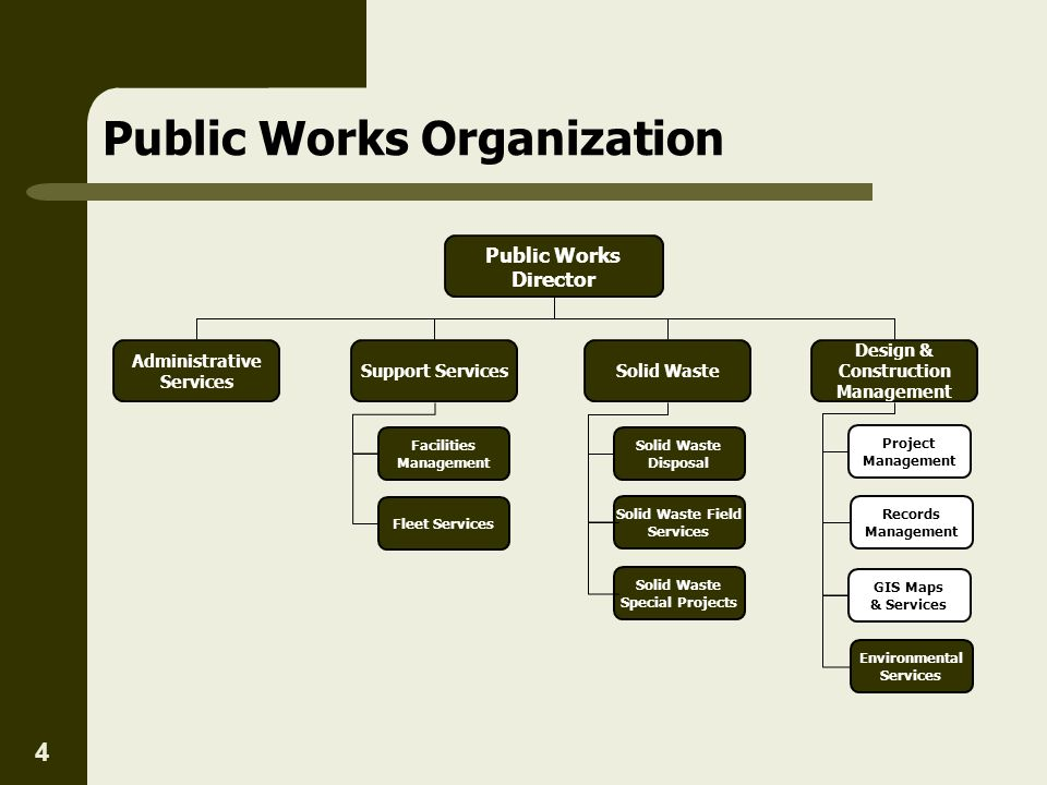 4 Public Works Organization Public Works Director Solid Waste Solid Waste Disposal Solid Waste Field Services Support Services Fleet Services Faciliti