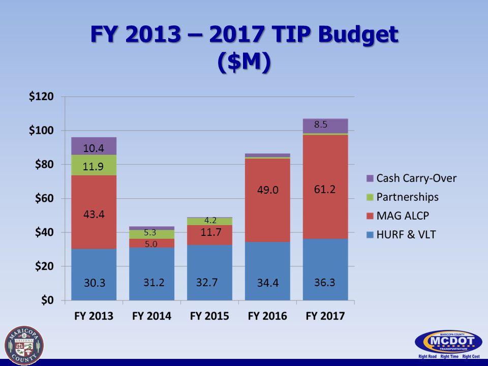 FY 2013 – 2017 TIP Budget ($M) 31.236.3 49.0 43.4 11.7 11.9 10.4 8.5 5.0 5.3 4.2