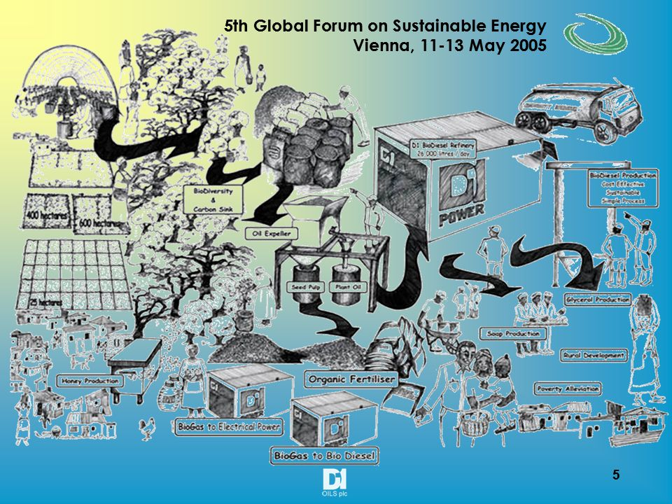 15 5th Global Forum on Sustainable Energy Vienna, 11-13 May 2005 15 5th Global Forum on Sustainable Energy Vienna, 11-13 May 2005 An earth to engine strategy: ENGINE Car and heavy vehicle manufacturers such as Audi, Daimler Chrysler and Volvo make models that accept pure bio diesel without modification to the engine All modern diesel cars can run on blended fuel without engine modifications, so can lorries, trains, public service vehicles and plant machinery EARTH VEGETABLE OIL BIODIESELENGINE OIL SALES REFINING