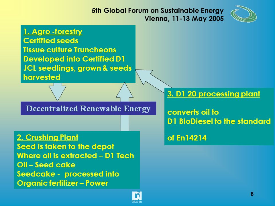 16 5th Global Forum on Sustainable Energy Vienna, 11-13 May 2005 16 5th Global Forum on Sustainable Energy Vienna, 11-13 May 2005 The Growing Bio diesel Market faces a shortage of Energy crops Security of Supply Emissions Reductions (Kyoto Protocol) Foreign Government Policies (Clean air acts) Consumer and Industrial demand Bio diesel market drivers Current global bio diesel production is 1.3 million tonnes growing at 14% per year and predicted to reach 2.7 million tonnes by 2010 Bio fuel policies recommending bio diesel blends should create 7.2 million tonnes of demand by 2010 A production gap of 4.5 million tonnes is currently predicted by 2010 D1s approach to this opportunity involves: Securing the feedstock supply chain Introducing modular refining technology Guaranteeing domestic markets for bio diesel distribution Guaranteeing export markets for crude vegetable oils