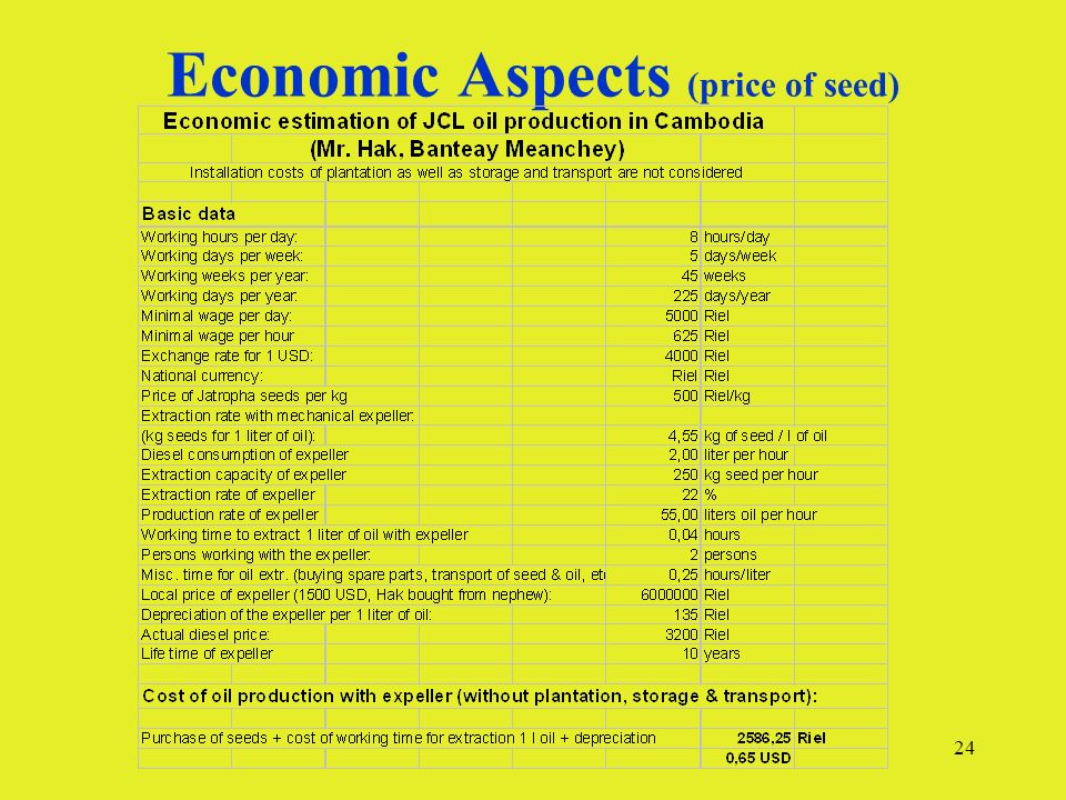 24 Economic Aspects (price of seed)