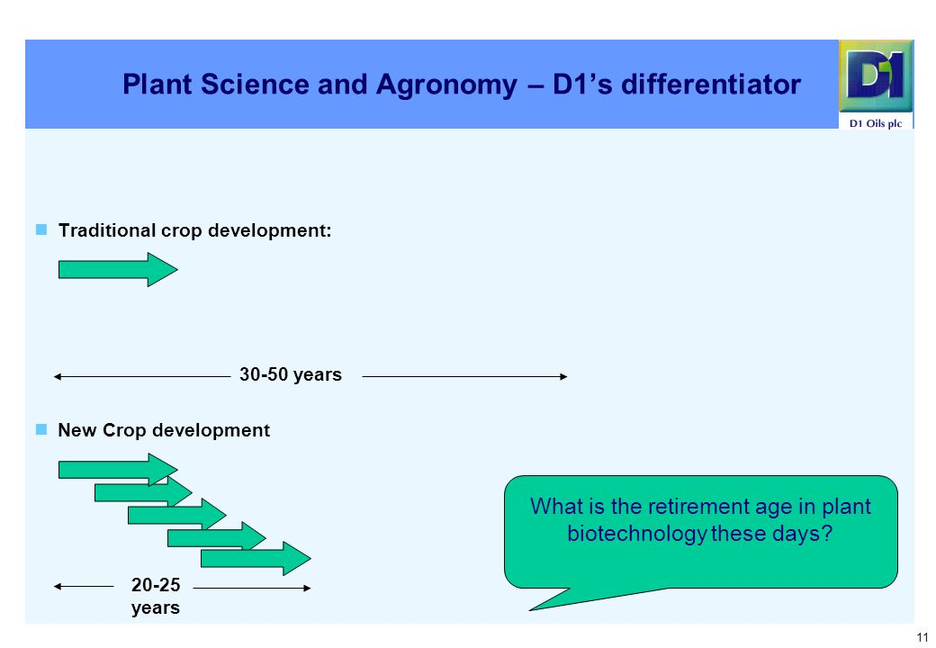 11 Plant Science and Agronomy – D1s differentiator Traditional crop development: New Crop development 30-50 years 20-25 years What is the retirement age in plant biotechnology these days