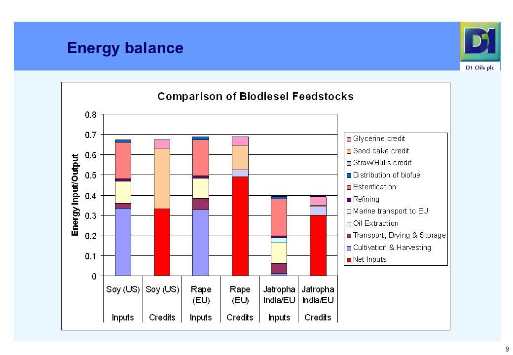 9 Energy balance