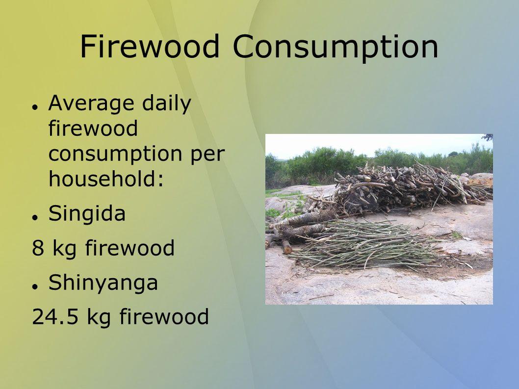 Firewood Consumption Average daily firewood consumption per household: Singida 8 kg firewood Shinyanga 24.5 kg firewood