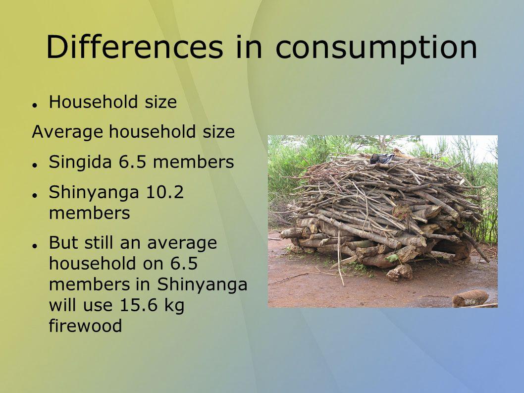 Differences in consumption Household size Average household size Singida 6.5 members Shinyanga 10.2 members But still an average household on 6.5 members in Shinyanga will use 15.6 kg firewood