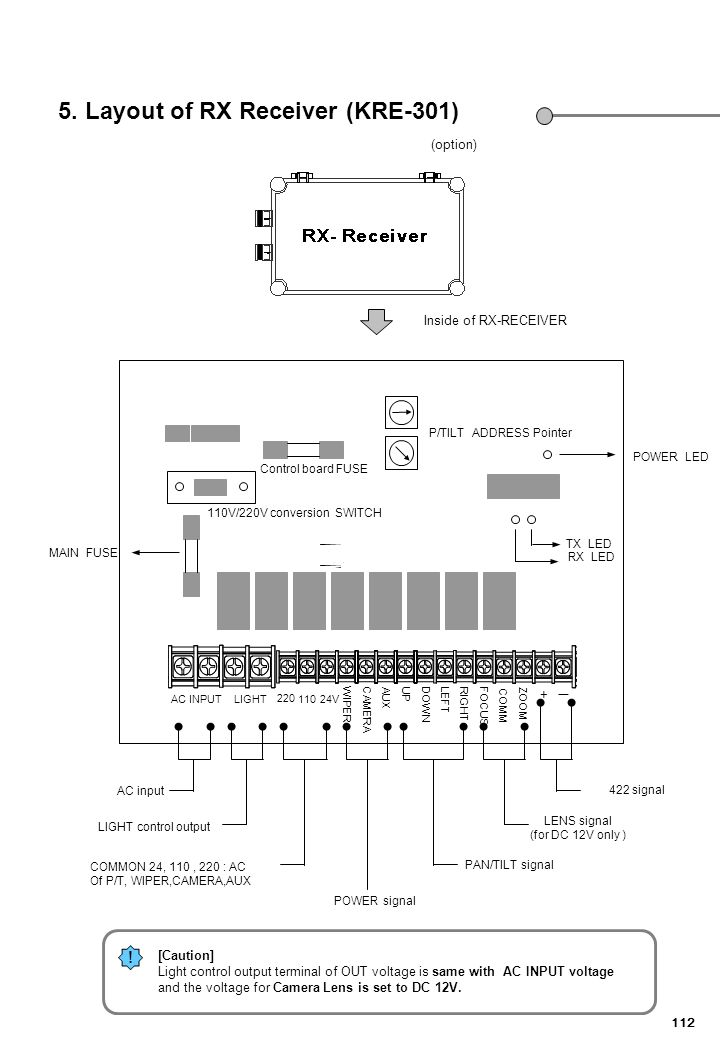 112 5. Layout of RX Receiver (KRE-301) AC INPUTLIGHT 220 11024V WIPERCAMERA AUX UPDOWN LEFTRIGHTFOCUS COMM ZOOM 422 signal LENS signal (for DC 12V onl