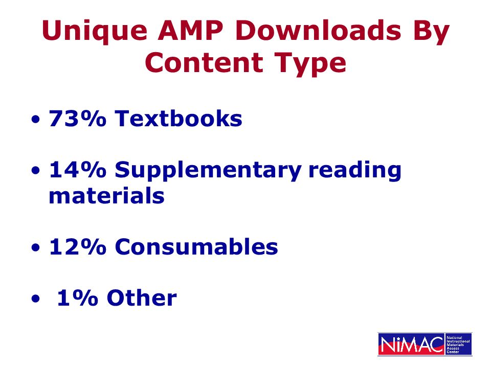 Unique AMP Downloads By Content Type 73% Textbooks 14% Supplementary reading materials 12% Consumables 1% Other