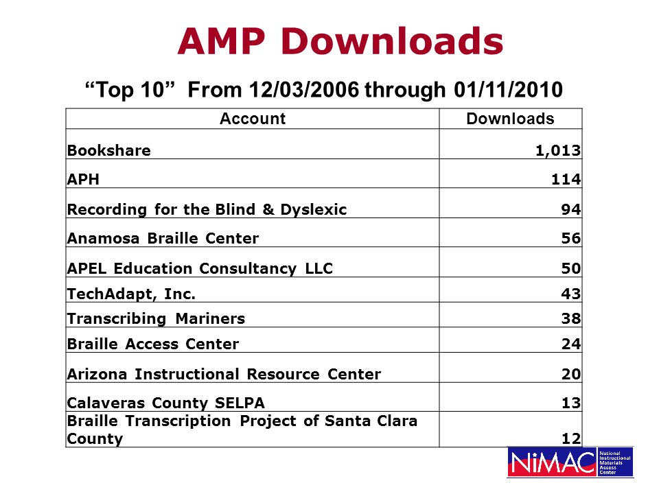 AMP Downloads Top 10 From 12/03/2006 through 01/11/2010 AccountDownloads Bookshare1,013 APH114 Recording for the Blind & Dyslexic94 Anamosa Braille Center56 APEL Education Consultancy LLC50 TechAdapt, Inc.43 Transcribing Mariners38 Braille Access Center24 Arizona Instructional Resource Center20 Calaveras County SELPA13 Braille Transcription Project of Santa Clara County12