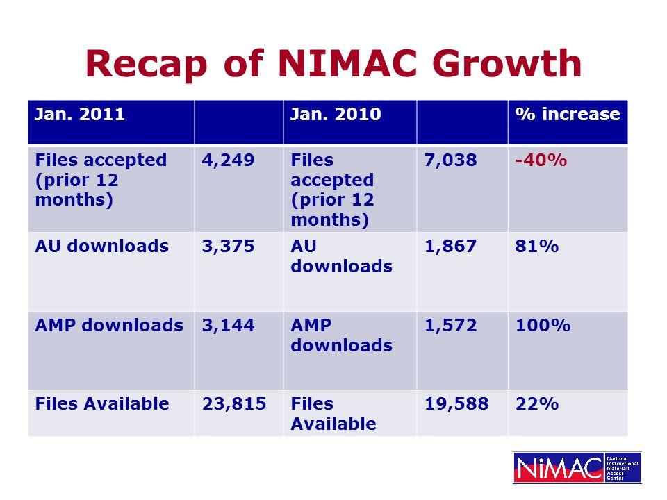 Recap of NIMAC Growth Jan. 2011Jan. 2010% increase Files accepted (prior 12 months) 4,249Files accepted (prior 12 months) 7,038-40% AU downloads3,375A
