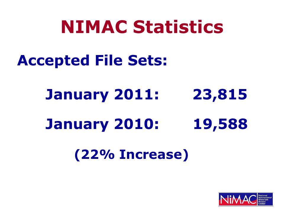 NIMAC Statistics Accepted File Sets: January 2011: 23,815 January 2010: 19,588 (22% Increase)