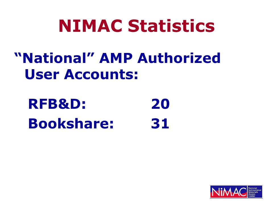 NIMAC Statistics National AMP Authorized User Accounts: RFB&D:20 Bookshare:31