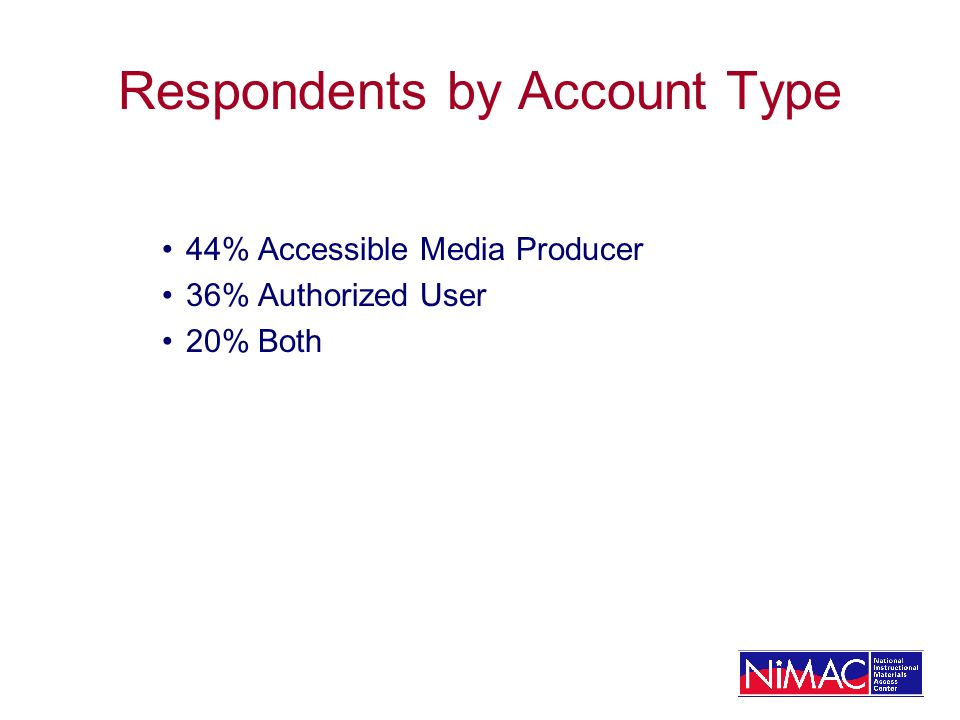 44%Accessible Media Producer 36%Authorized User 20%Both