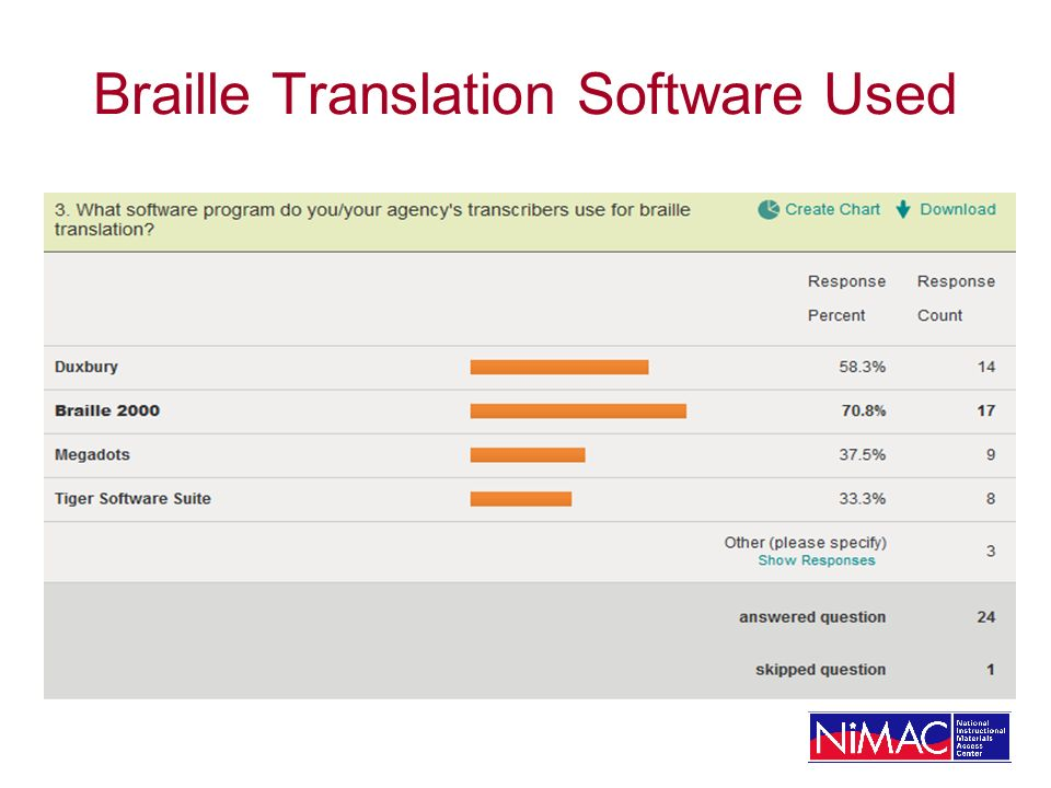Braille Translation Software Used