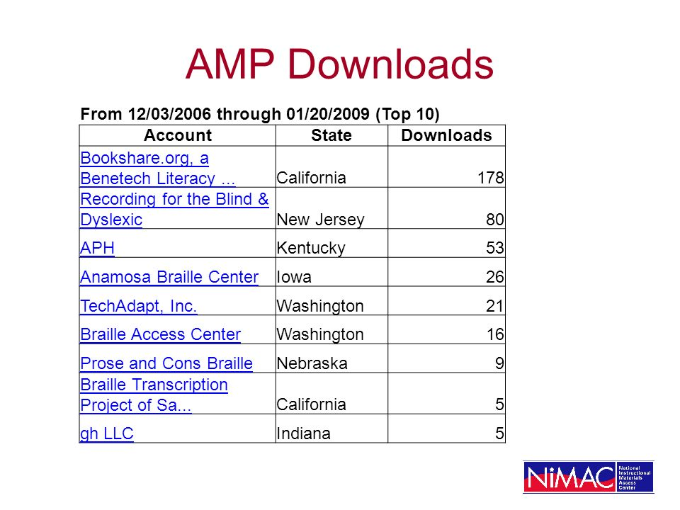 AMP Downloads From 12/03/2006 through 01/20/2009 (Top 10) AccountStateDownloads Bookshare.org, a Benetech Literacy...California178 Recording for the Blind & DyslexicNew Jersey80 APHKentucky53 Anamosa Braille CenterIowa26 TechAdapt, Inc.Washington21 Braille Access CenterWashington16 Prose and Cons BrailleNebraska9 Braille Transcription Project of Sa...California5 gh LLCIndiana5