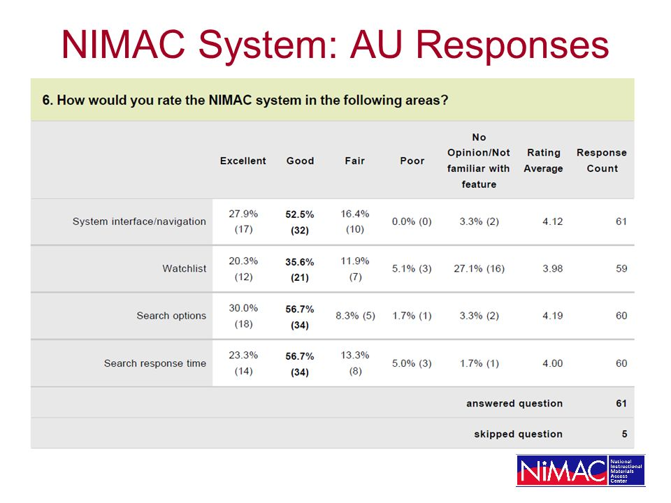 NIMAC System: AU Responses