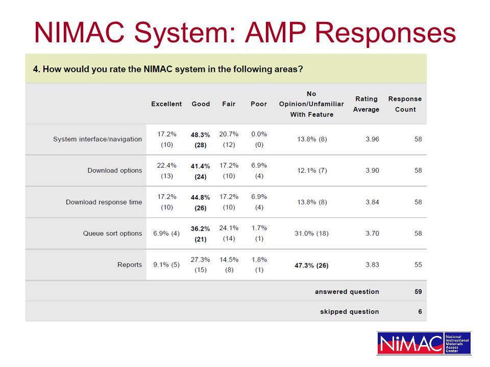 NIMAC System: AMP Responses