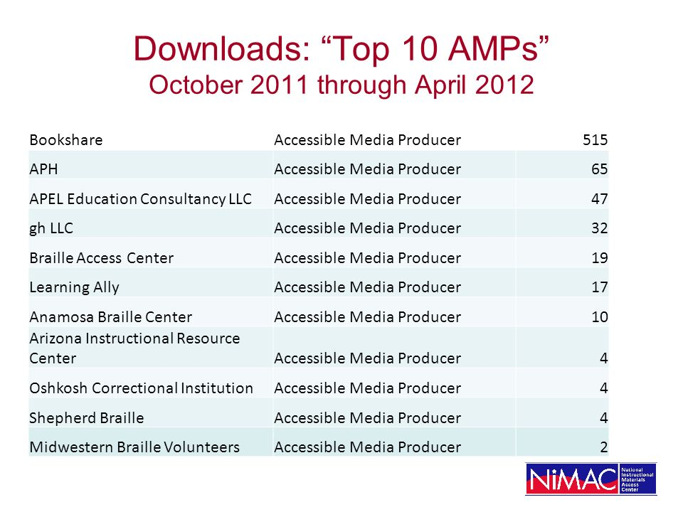 Downloads: Top 10 AMPs October 2011 through April 2012 BookshareAccessible Media Producer515 APHAccessible Media Producer65 APEL Education Consultancy