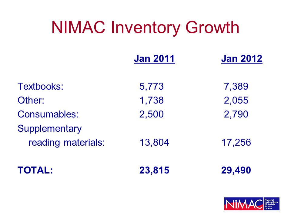 NIMAC Inventory Growth Jan 2011Jan 2012 Textbooks: 5,773 7,389 Other: 1,738 2,055 Consumables: 2,500 2,790 Supplementary reading materials: 13,804 17,