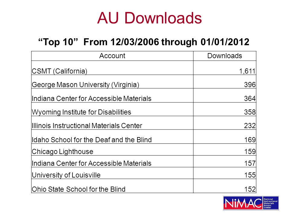 AU Downloads Top 10 From 12/03/2006 through 01/01/2012 AccountDownloads CSMT (California)1,611 George Mason University (Virginia)396 Indiana Center for Accessible Materials364 Wyoming Institute for Disabilities358 Illinois Instructional Materials Center232 Idaho School for the Deaf and the Blind169 Chicago Lighthouse159 Indiana Center for Accessible Materials157 University of Louisville155 Ohio State School for the Blind152