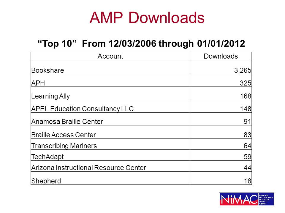 AMP Downloads Top 10 From 12/03/2006 through 01/01/2012 AccountDownloads Bookshare3,265 APH325 Learning Ally168 APEL Education Consultancy LLC148 Anamosa Braille Center91 Braille Access Center83 Transcribing Mariners64 TechAdapt59 Arizona Instructional Resource Center44 Shepherd18