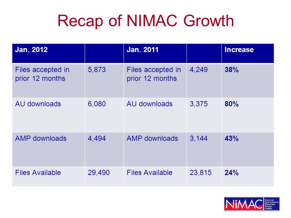 Recap of NIMAC Growth Jan. 2012Jan.