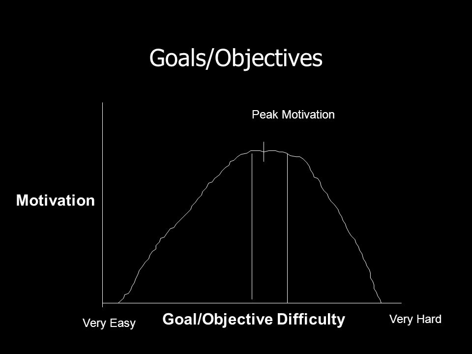 Goals/Objectives Motivation Goal/Objective Difficulty Very Easy Very Hard Peak Motivation