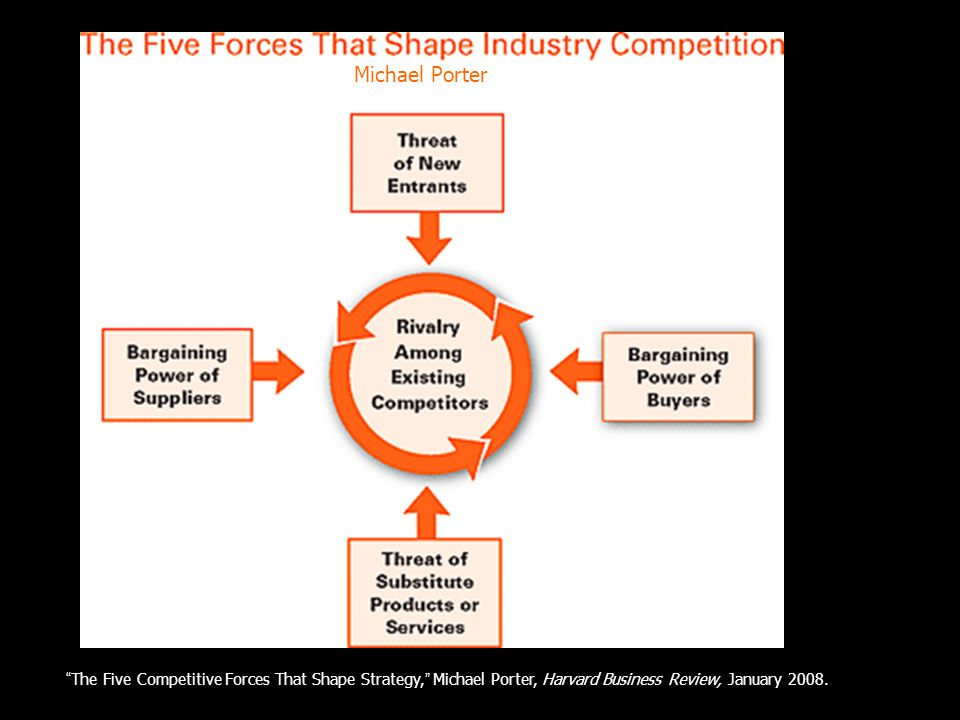 The Five Competitive Forces That Shape Strategy, Michael Porter, Harvard Business Review, January 2008.