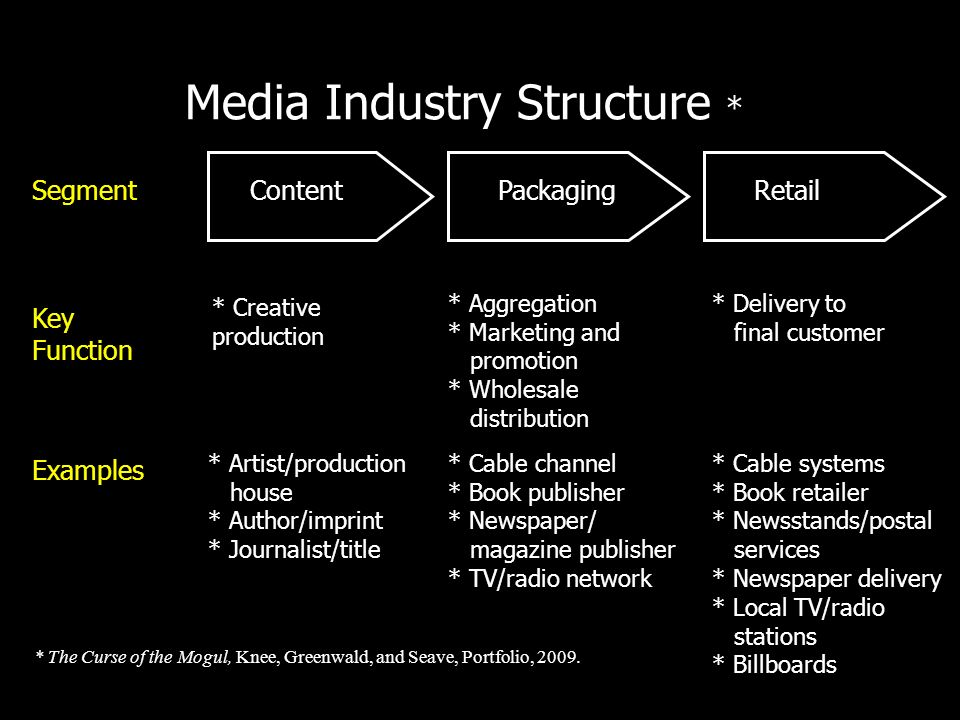 Media Industry Structure * ContentPackagingRetail Segment Key Function Examples * Creative production * Aggregation * Marketing and promotion * Wholes