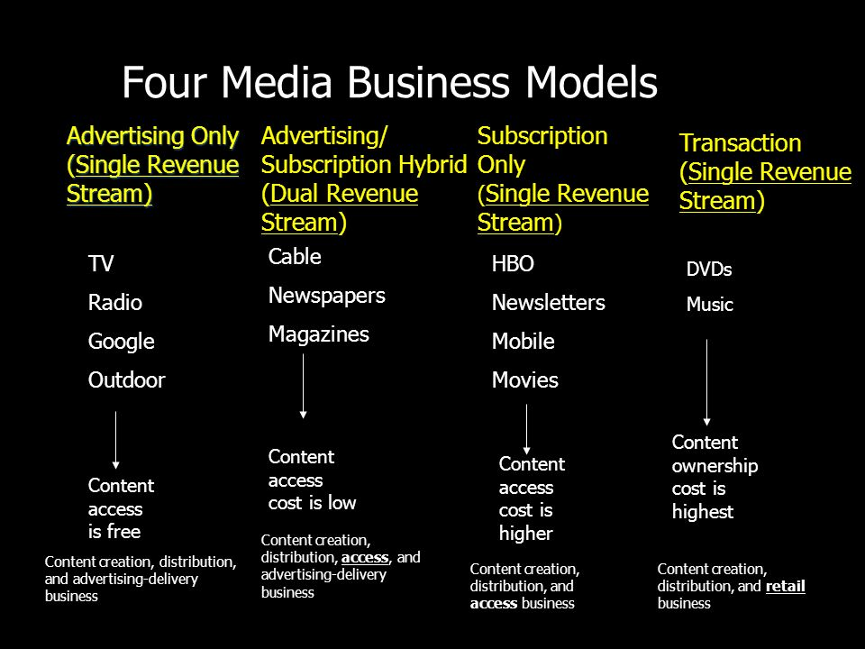 Four Media Business Models Advertising Only (Single Revenue Stream) Advertising/ Subscription Hybrid (Dual Revenue Stream) Subscription Only ( Single Revenue Stream ) Transaction (Single Revenue Stream) TV Radio Google Outdoor Cable Newspapers Magazines HBO Newsletters Mobile Movies Content access is free Content access cost is low Content access cost is higher DVDs Music Content ownership cost is highest Content creation, distribution, and advertising-delivery business Content creation, distribution, access, and advertising-delivery business Content creation, distribution, and access business Content creation, distribution, and retail business