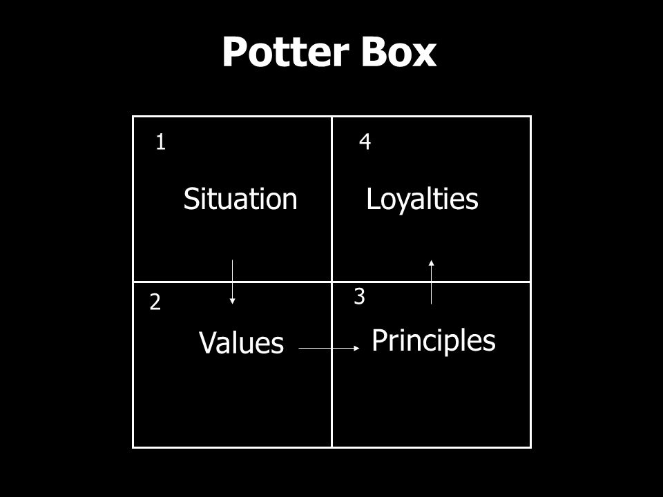 Potter Box Situation 1 Values 2 Principles 3 Loyalties 4