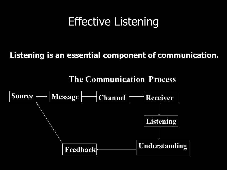 Effective Listening Listening – 60% in most relationships -The minimum – 80% in some relationships - The maximum If your partner wont listen at least