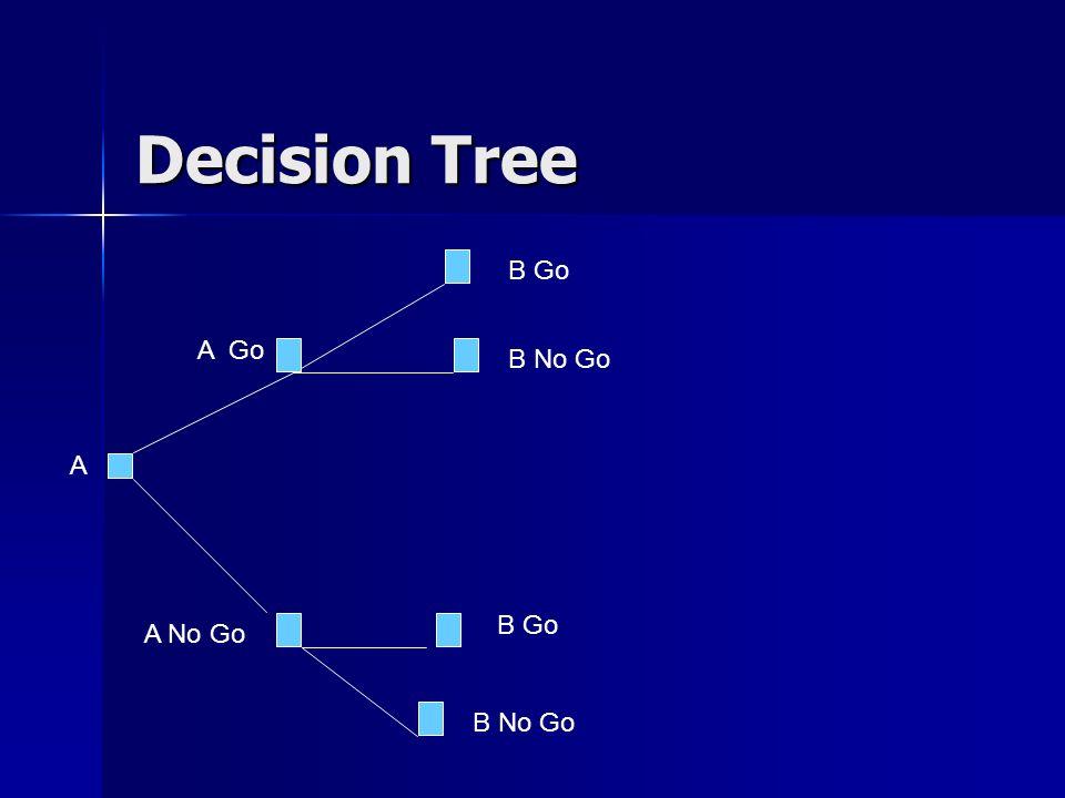 Decision Tree A A Go B Go B No Go A No Go B Go B No Go