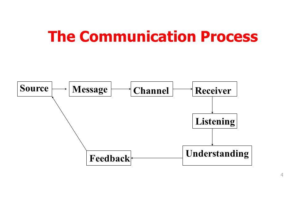 The Communication Process 4 Source Message ChannelReceiver Listening Understanding Feedback