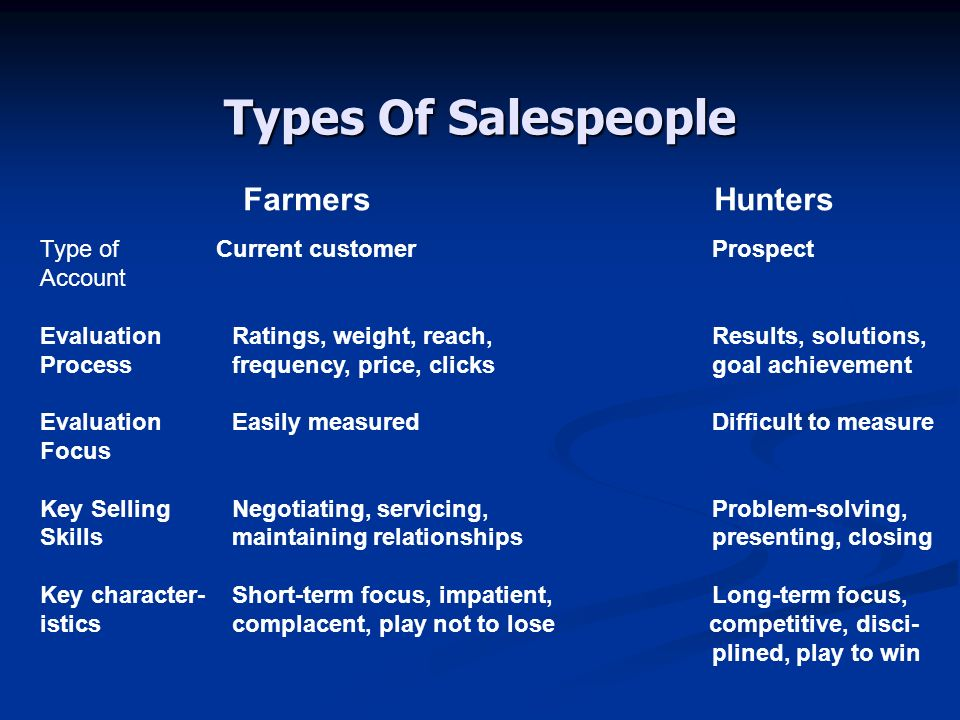 Types Of Salespeople Farmers Hunters Type of Current customerProspect Account EvaluationRatings, weight, reach,Results, solutions, Processfrequency, price, clicksgoal achievement EvaluationEasily measuredDifficult to measure Focus Key SellingNegotiating, servicing,Problem-solving, Skillsmaintaining relationshipspresenting, closing Key character-Short-term focus, impatient,Long-term focus, isticscomplacent, play not to lose competitive, disci- plined, play to win