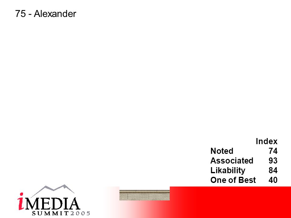 Index Noted74 Associated93 Likability84 One of Best40 75 - Alexander
