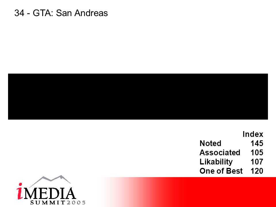 Index Noted145 Associated105 Likability107 One of Best120 34 - GTA: San Andreas