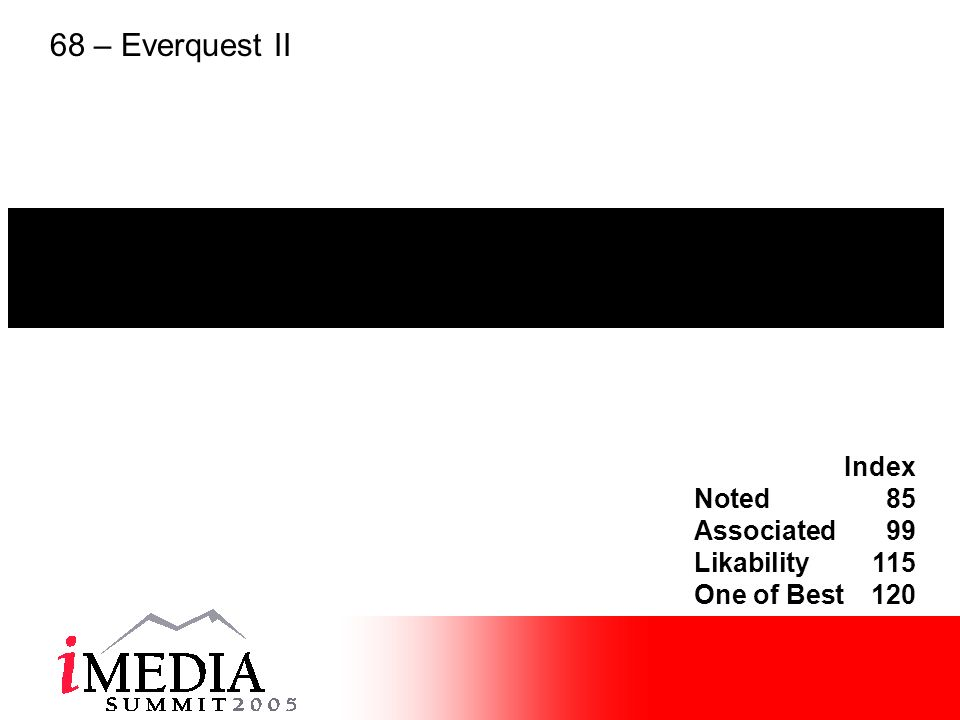 Index Noted85 Associated99 Likability115 One of Best120 68 – Everquest II